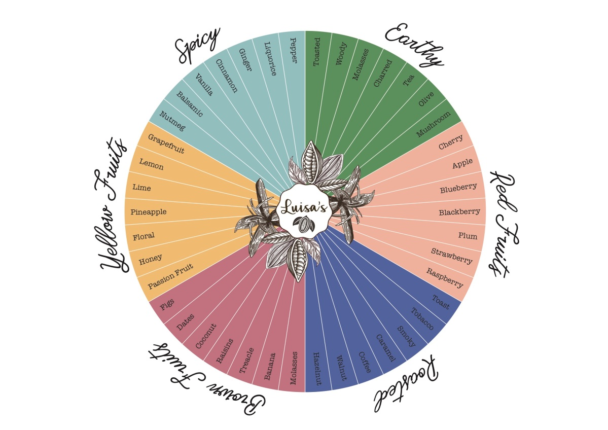 THE WHEEL OF FLAVOUR